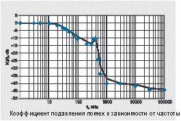 График к SPF-3